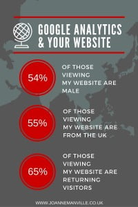 Poster showing statistics on my website taken from Google Analytics